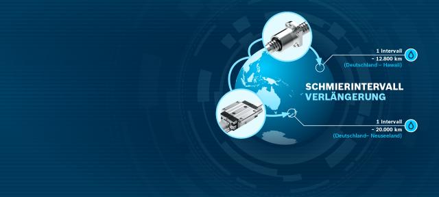 Schmierintervallverlängerung Kugelschienenführungen BSHP / Kugelgewindetriebe BASA