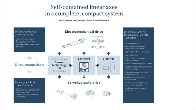 Self-contained linear axes