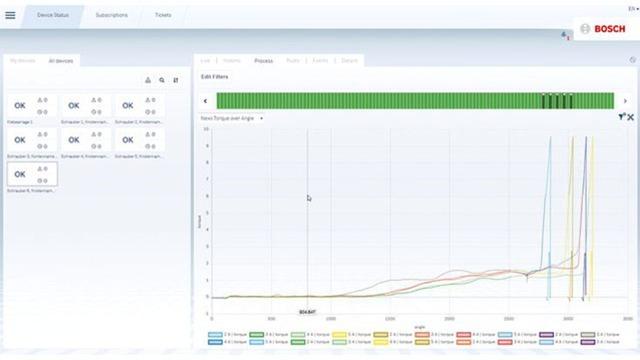Mit dem Production Performance Manager komplexe und sicherheitskritische Prozessdaten werksübergreifend in Echtzeit überwachen und vergleichen.