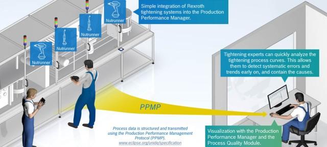 Schraubsysteme mit dem Production Performance Manager koppeln und Schraubprozessdaten werksübergreifend in Echtzeit überwachen und vergleichen.